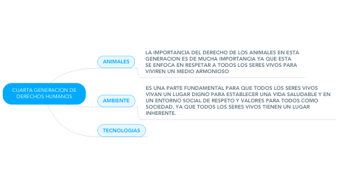 Mind Map: CUARTA GENERACION DE DERECHOS HUMANOS