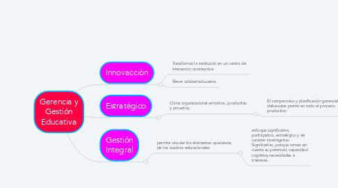 Mind Map: Gerencia y Gestión Educativa
