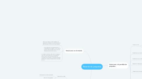 Mind Map: Retardo de paquetes