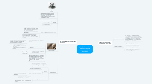 Mind Map: principales aportes brindados por los precursores de la sociología.