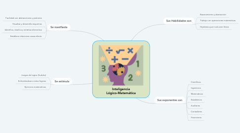 Mind Map: Inteligencia Lógico-Matemática