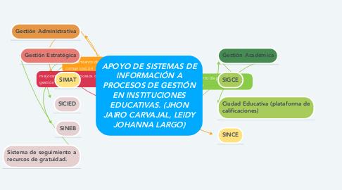 Mind Map: APOYO DE SISTEMAS DE INFORMACIÓN A PROCESOS DE GESTIÓN EN INSTITUCIONES EDUCATIVAS. (JHON JAIRO CARVAJAL, LEIDY JOHANNA LARGO)