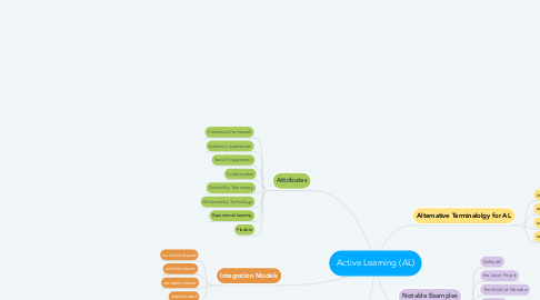Mind Map: Active Learning (AL)