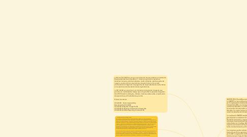 Mind Map: Normas Internacionales de la RSE