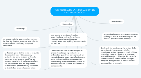 Mind Map: TECNOLOGIA DE LA INFORMACION EN LA COMUNICACION