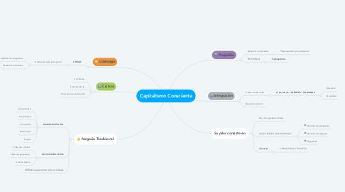 Mind Map: Capitalismo Consciente