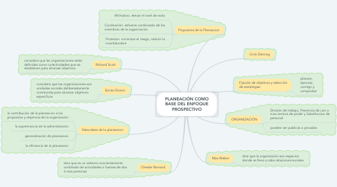 Mind Map: PLANEACIÓN COMO BASE DEL ENFOQUE PROSPECTIVO