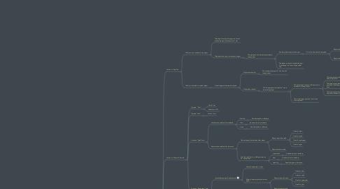 Mind Map: Initiate Game