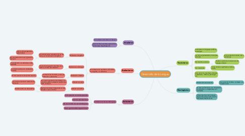 Mind Map: Desarrollo de la Lengua