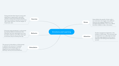 Mind Map: Emotions and Learning