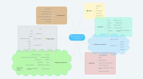 Mind Map: psicología social comunitaria