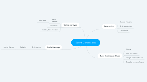 Mind Map: Sports Concussions