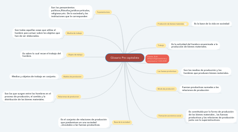 Mind Map: Glosario Pre capitalista