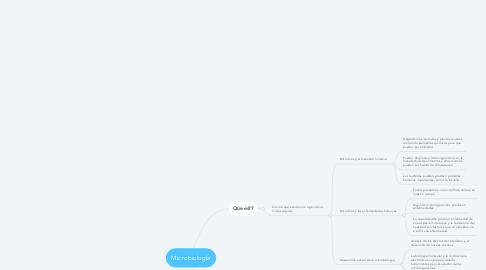 Mind Map: Microbiología