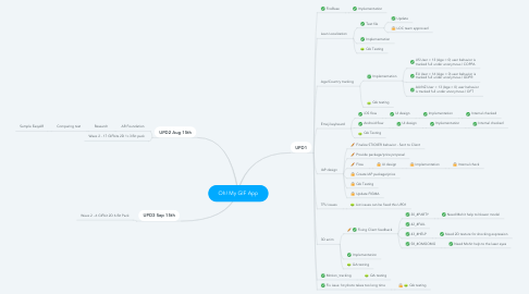 Mind Map: Oh! My GIF App
