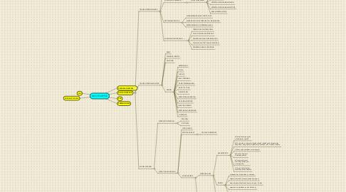 Mind Map: RAKOR SARPRAS
