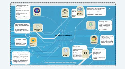 Mind Map: 4ta Revolución Industrial