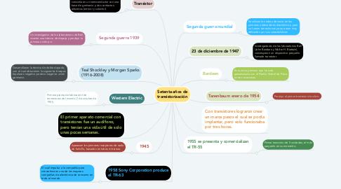 Mind Map: Setenta años de transistorización