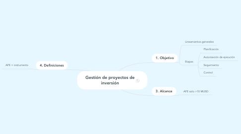 Mind Map: Gestión de proyectos de inversión