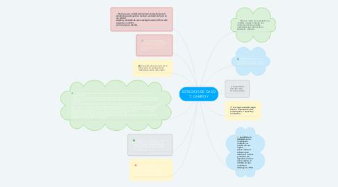 Mind Map: ESTUDIOS DE CASO T. CAMPOY
