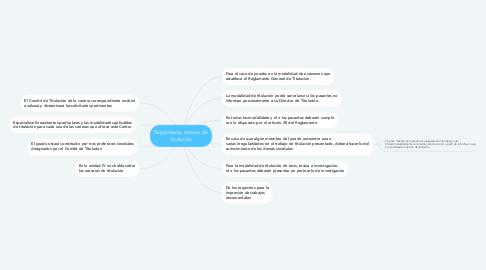 Mind Map: Reglamento interno de titulación