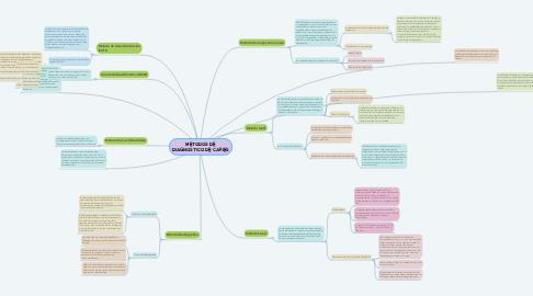 Mind Map: METODOS DE DIAGNOSTICO DE CARIES