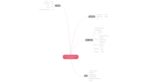 Mind Map: Sales and Marketing Data Support Officer