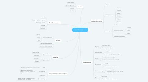 Mind Map: Krop & Sundhed
