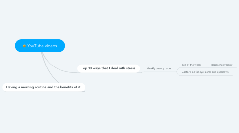 Mind Map: YouTube videos