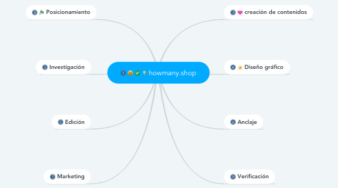 Mind Map: howmany.shop