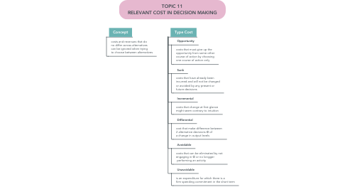 Mind Map: TOPIC 11 RELEVANT COST IN DECISION MAKING