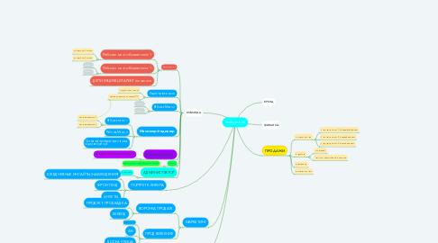 Mind Map: SvetLyachoK