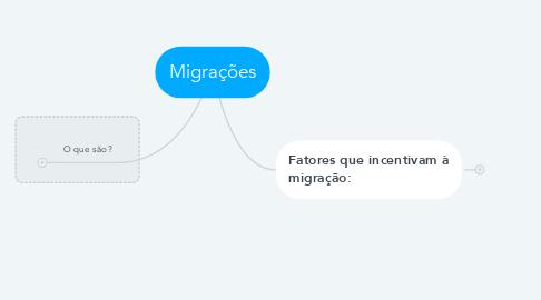 Mind Map: Migrações