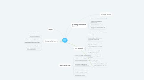 Mind Map: ГВВ