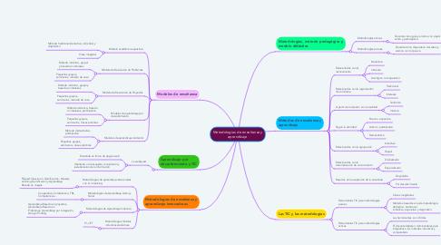 Mind Map: Metodologías de enseñanza y aprendizaje