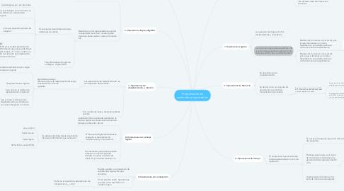 Mind Map: Programación de autómatas programables.