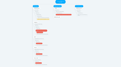 Mind Map: Payment Methods by order