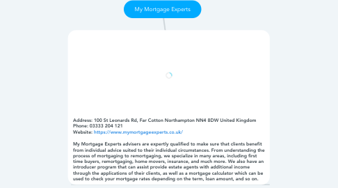 Mind Map: My Mortgage Experts