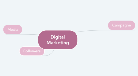 Mind Map: Digital Marketing