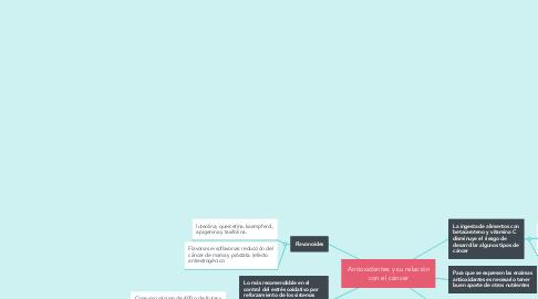 Mind Map: Antioxidantes y su relación con el cáncer