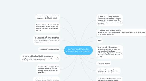 Mind Map: La Actividad Fisica De Aventura En La Naturaleza