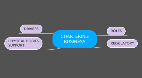 Mind Map: CHARTERING BUSINESS
