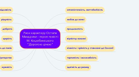 """Mind Map: Риси характеру Остапа Мандрики - героя повісті М. Коцюбинського """"Дорогою ціною"""""""