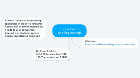Mind Map: Process Control and Engineering