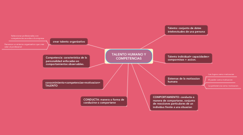 Mind Map: TALENTO HUMANO Y COMPETENCIAS
