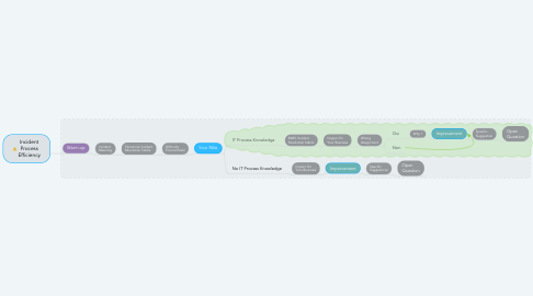 Mind Map: Incident Process Efficiency