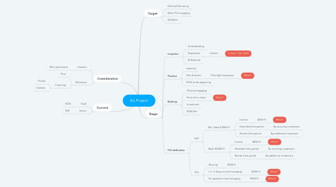 Mind Map: Ko Project