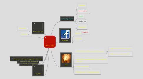 Mind Map: Ganja Chanel