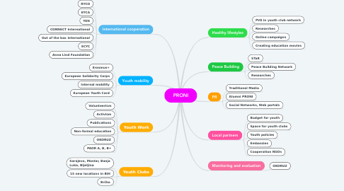 Mind Map: PRONI