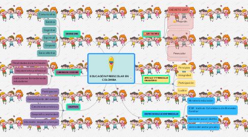 Mind Map: EDUCACIÓN PREESCOLAR EN COLOMBIA